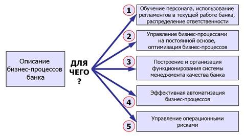 МЕТОДИКА ОПИСАНИЯ БИЗНЕС-ПРОЦЕССОВ БАНКА. ВЕРСИЯ 2.0