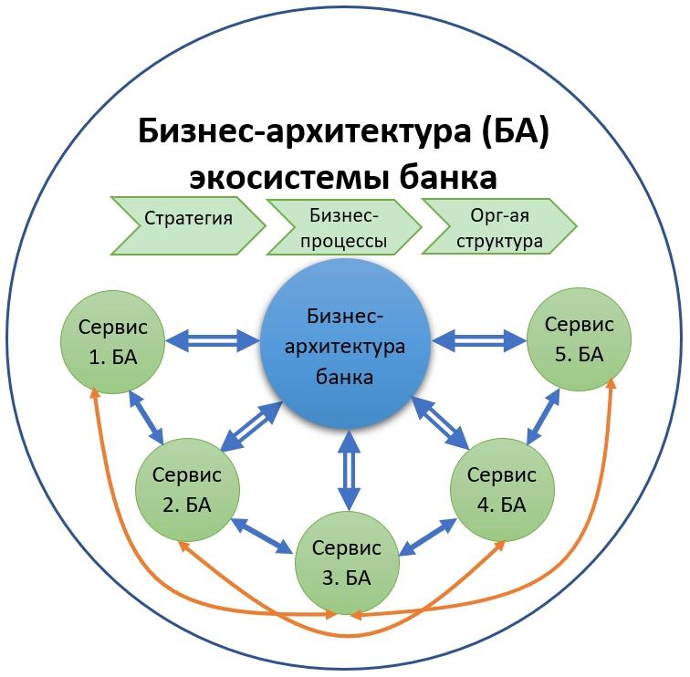 Бизнес-архитектура экосистемы банка: как построить и что внутри