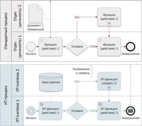 ИТ-процессы и цифровая трансформация сменяют классическое процессное управление