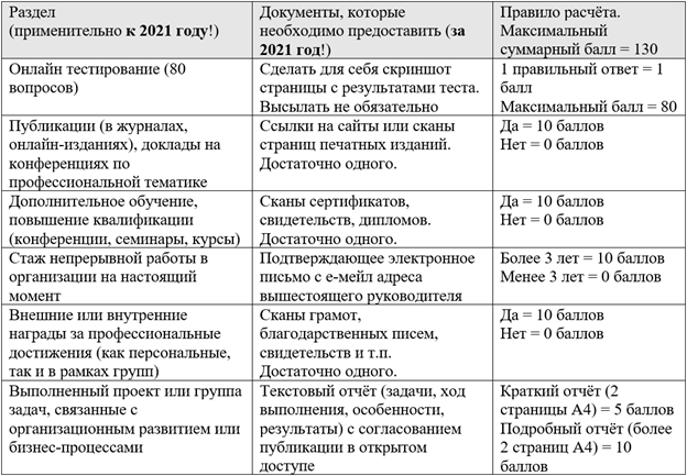 Таблица расчёта баллов для участников
